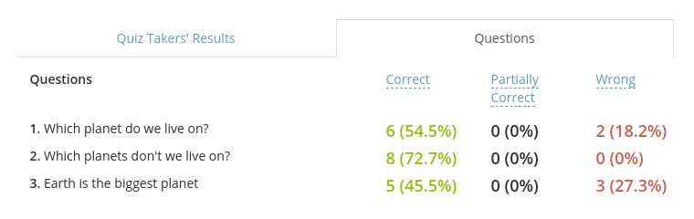 Analyze aggregate stats for questions that were included into your test